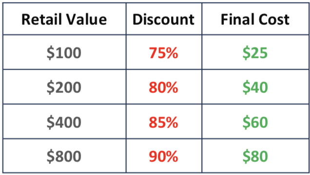 Breakdown of how to save with the Build Your Bundle Sale